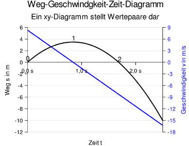Einführung in Tabellenkalkulationen wie LibreOffice Calc, OpenCalc ...